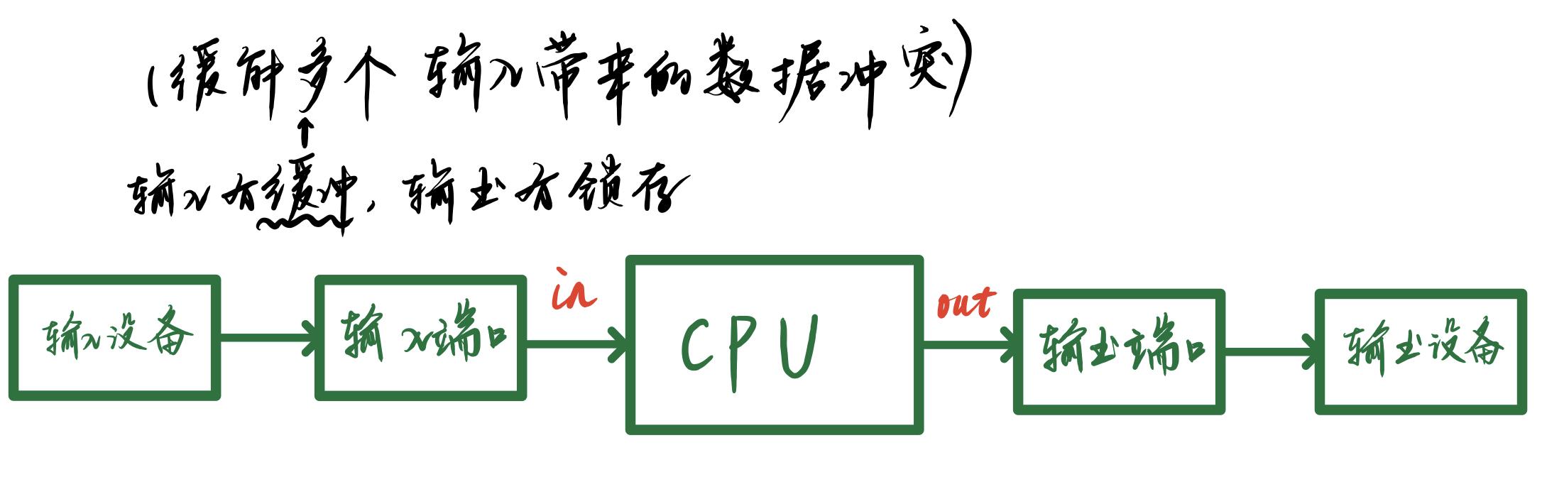 完整的I/O设备,I/O接口电路(端口或网络),CPU的关系